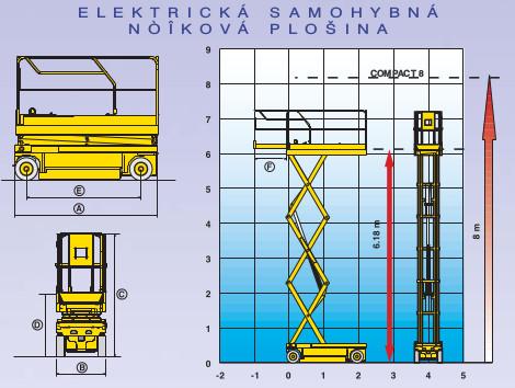 Plošiny COMPACT 8